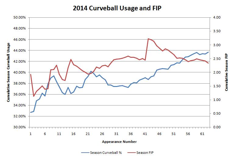 Brett Cecil 2014 Curveball Usage and FIP