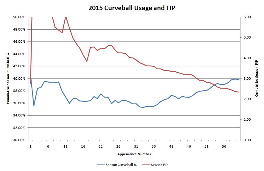 Brett Cecil 2015 Curveball Usage and FIP