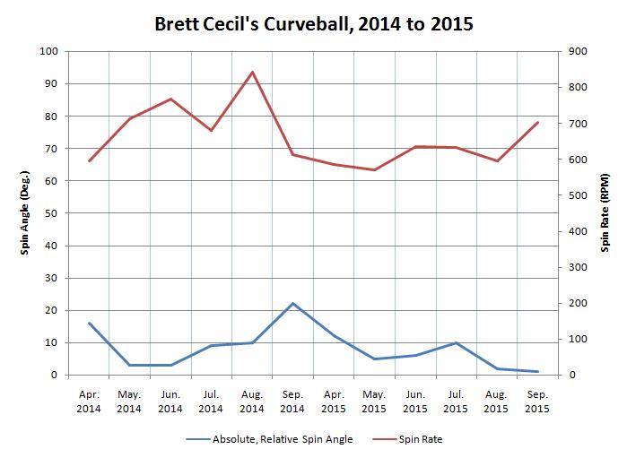 Brett Cecil Curveball Spin Angle and RPM
