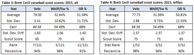Brett Cecil Curveball Scout Scores