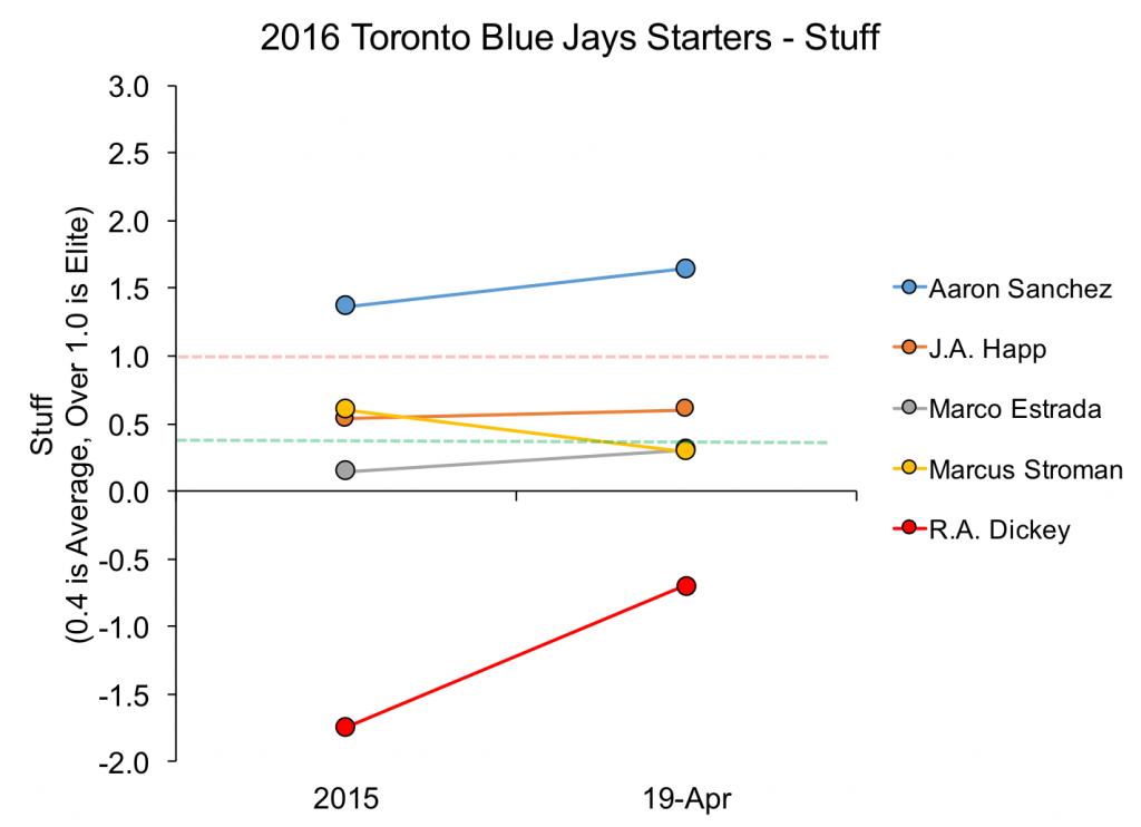 Starters Stuff Graph