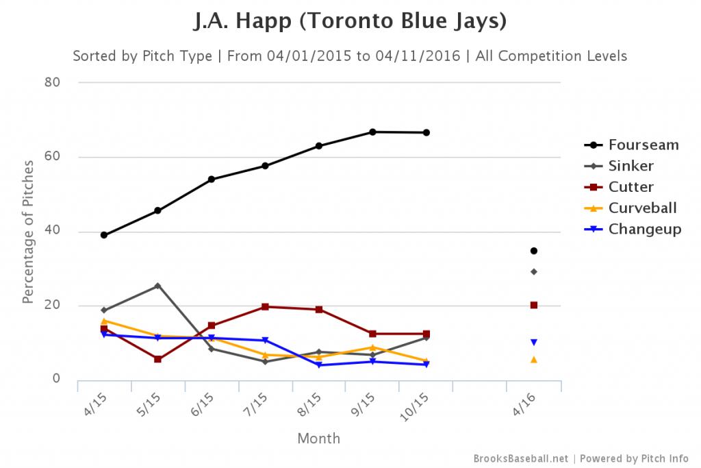 hap pitch usage