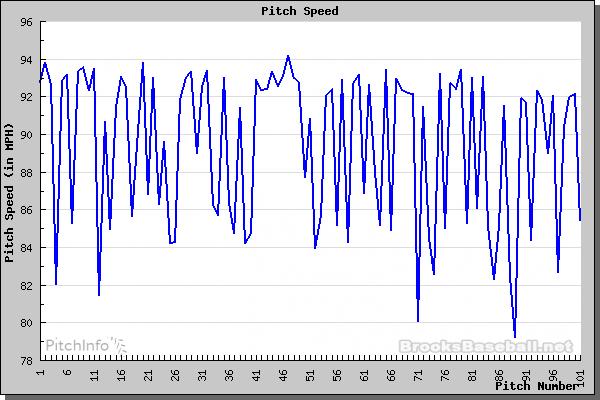 stroman pitch chart