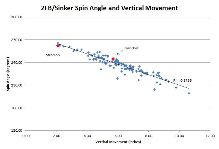 Figure 1 - Spin Angle and V Mov