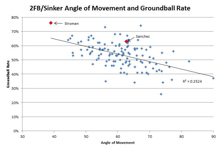 Figure 4 - Angle of Movement and GB