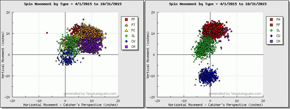 Kazmir and Kershaw 2015 SL vs CB