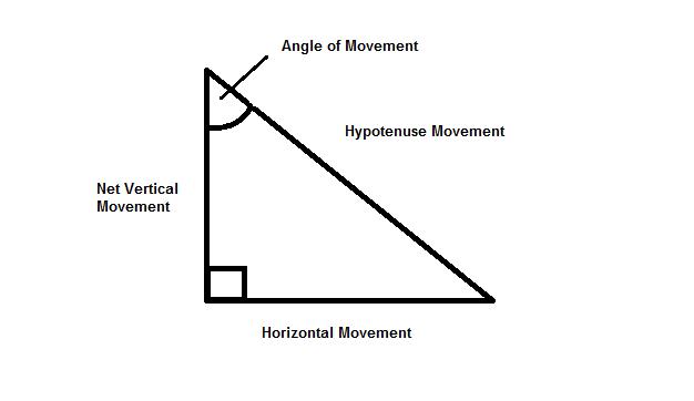 Movement Triangle