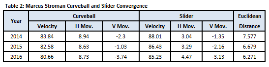 Stroman Curveball and Slider Convergence