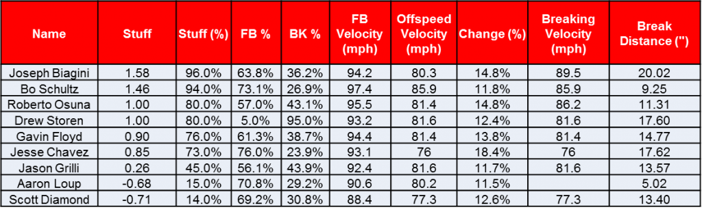 reliever table