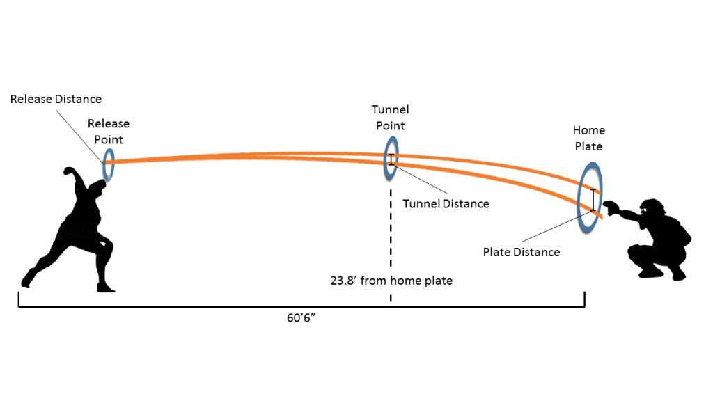 Figure 3 - BP Tunnel Image