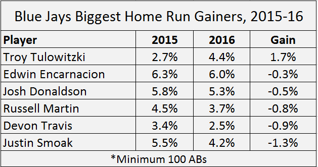 hr gainers