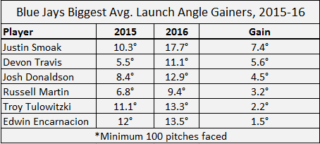 launch angle gainers