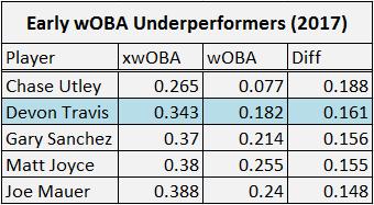wOBA underperformers