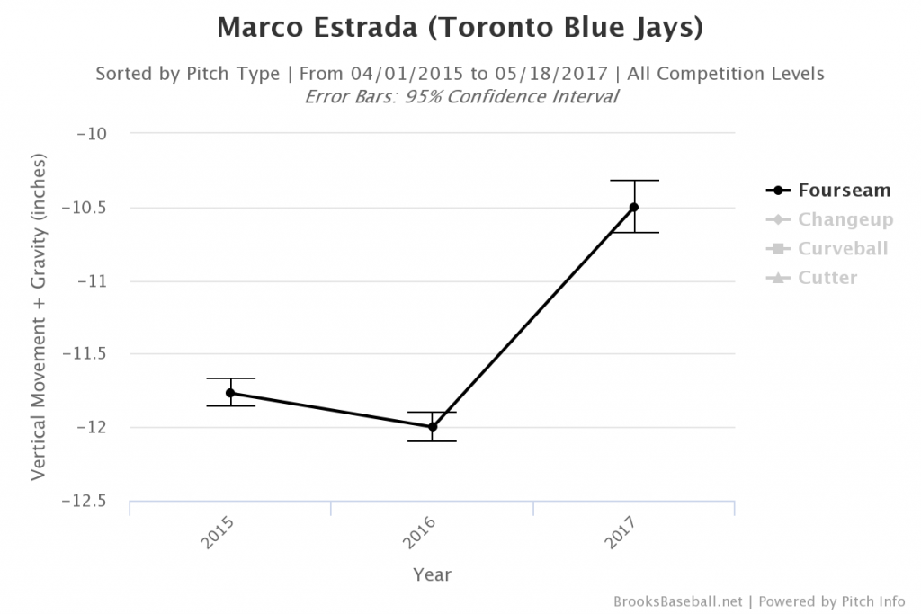 Brooksbaseball-Chart (11)