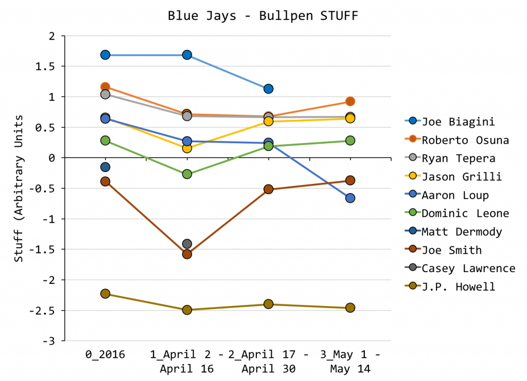 Relievers Graph