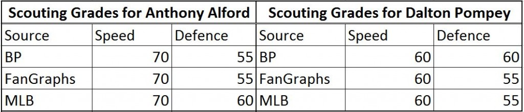 scouting reports alford pompey