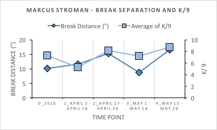 stro break and k9