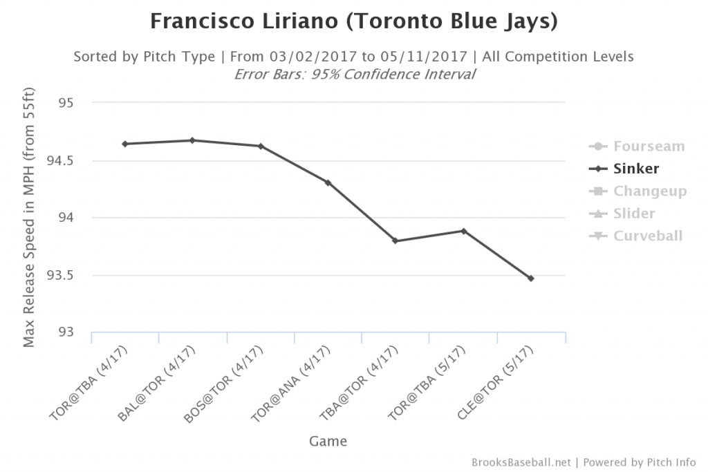 Brooksbaseball-Chart (23)