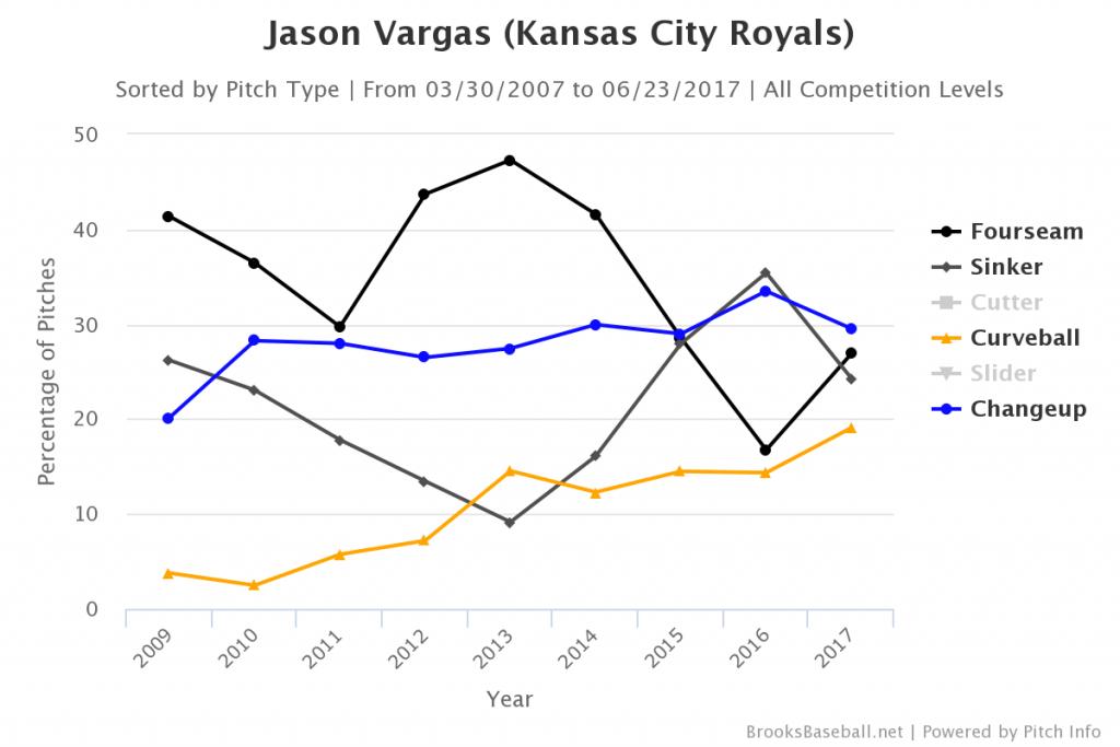 Brooksbaseball-Chart (24)