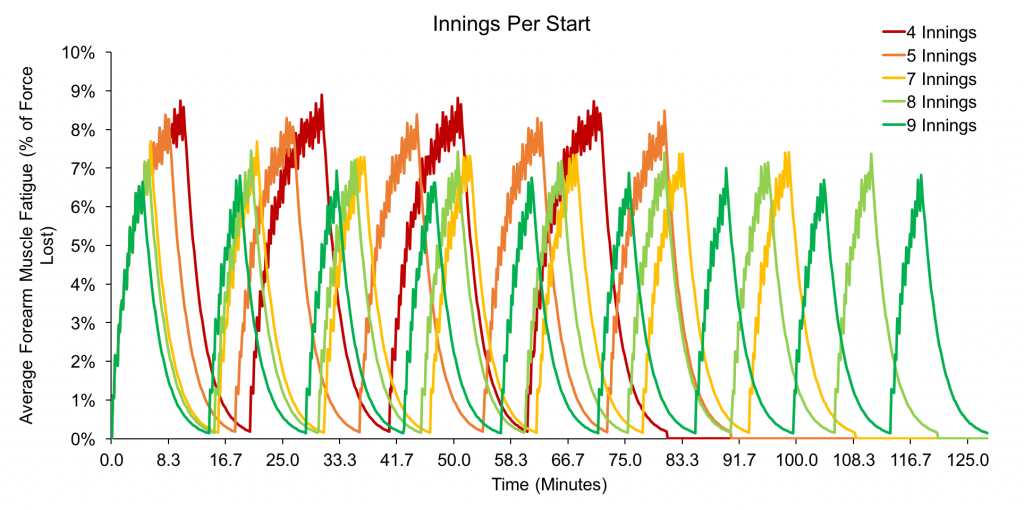 Fatigue per inning, based on pitches per inning. Each line represents a 100 pitch start, divided between 4 - 9 inning appearance lengths.