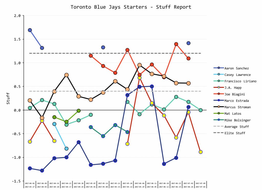 Starters Graph