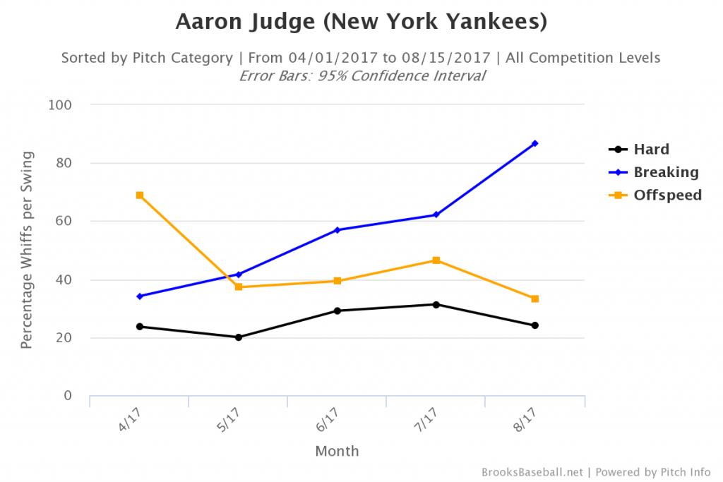 Brooksbaseball-Chart (31)