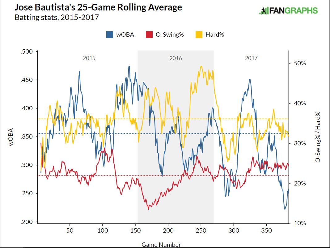 JB rolling average