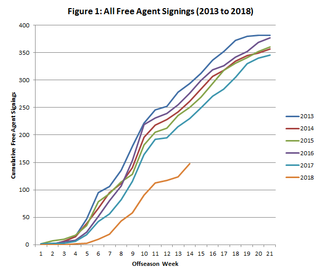 All Free Agent Signings 2013-2018