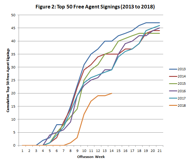 Top 50 Free Agent Signings 2013-2018