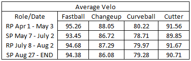 average velo