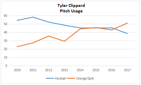 clip slipfast