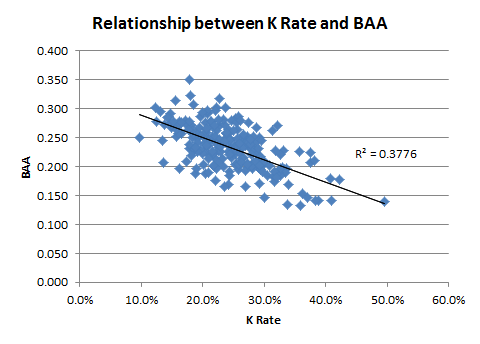 Relationship between K Rate and BAA