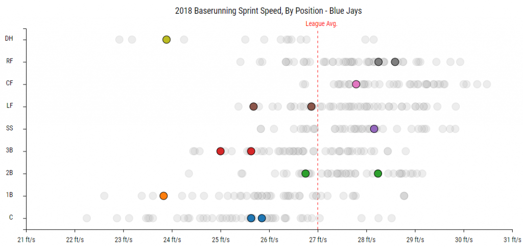 StatCast Sprint Speed Minimum 25 Opp